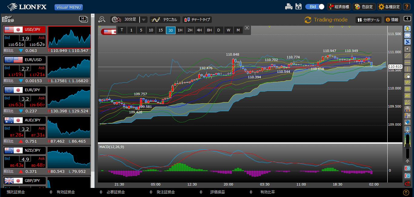 ヒロセ通商のLIONチャート画面
